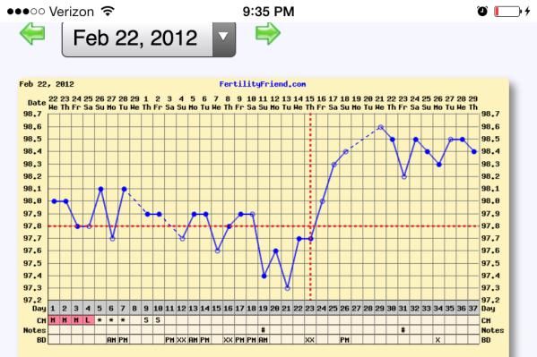 Feb 2012 Chart