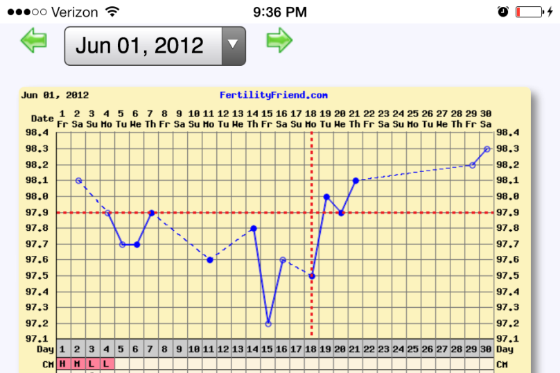 June 2012 Chart